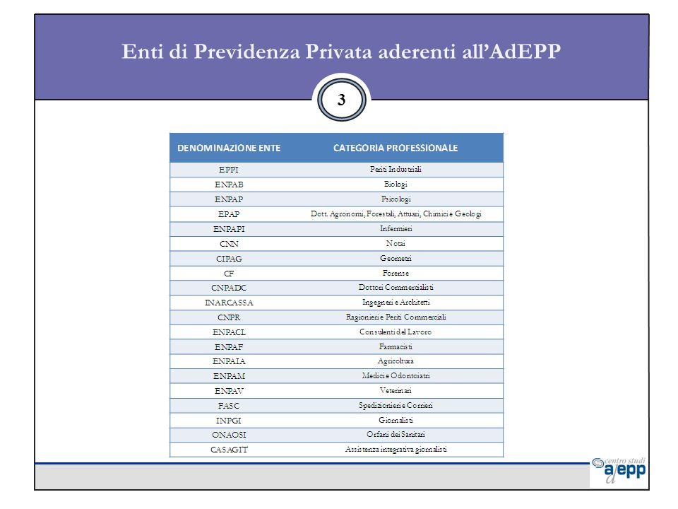 3 Enti di Previdenza Privata aderenti allAdEPP