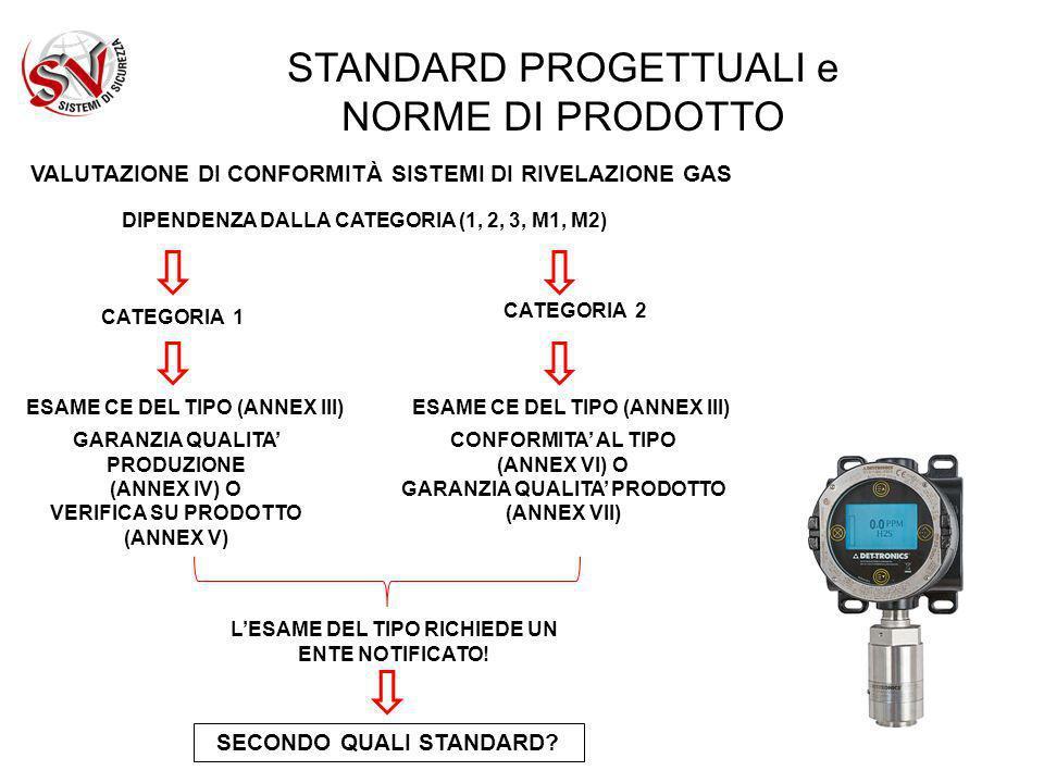 STANDARD PROGETTUALI e NORME DI PRODOTTO VALUTAZIONE DI CONFORMITÀ SISTEMI DI RIVELAZIONE GAS DIPENDENZA DALLA CATEGORIA (1, 2, 3, M1, M2) CATEGORIA 2