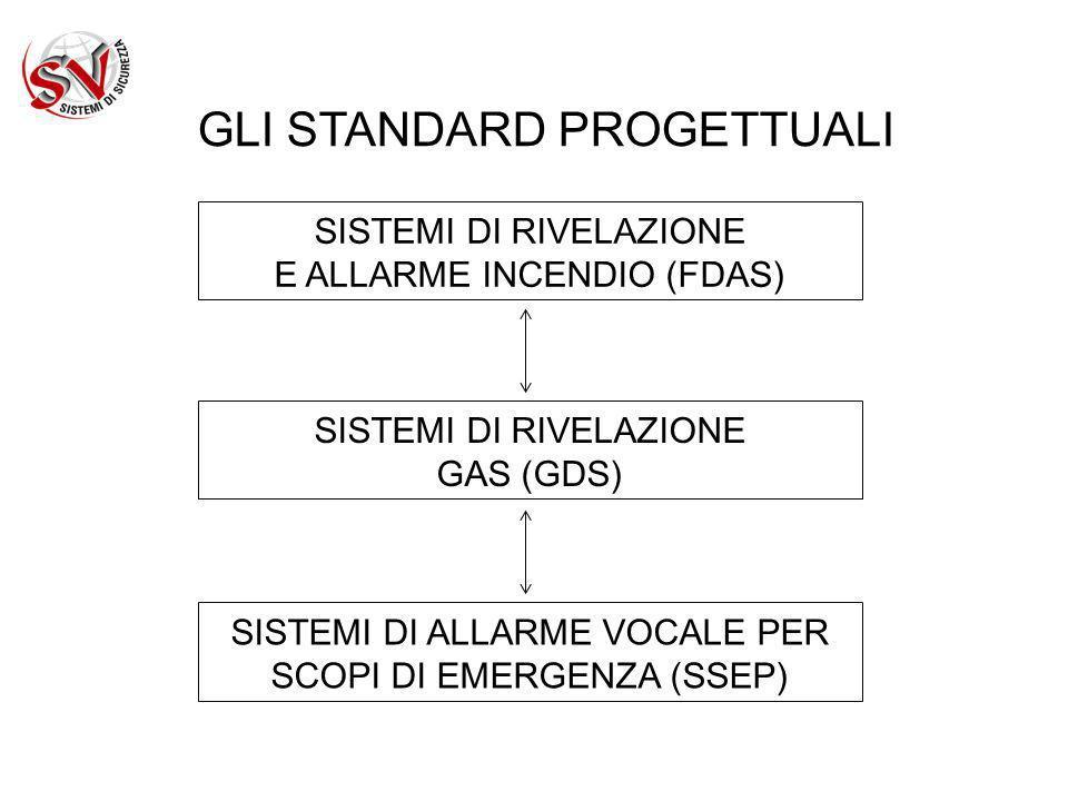 GLI STANDARD PROGETTUALI FDAS UNI 9795:2010: Sistemi fissi automatici di rivelazione e di segnalazione allarme d incendio - Progettazione, installazione ed esercizio UNI CEN/TS 54-14:2004 : Sistemi di rivelazione e di segnalazione dincendio - Parte 14: Linee guida per la pianificazione, la progettazione, linstallazione, la messa in servizio, lesercizio e la manutenzione NFPA 72:2010: National fire alarm and signaling code