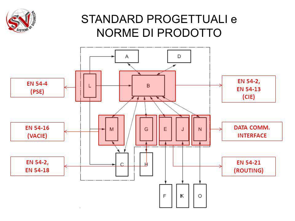 STANDARD PROGETTUALI e NORME DI PRODOTTO IL CONTROLLO DEI SISTEMI DI PROTEZIONE ANTINCENDIO SISTEMI NON FIRE FIGHTING SERRANDE TAGLIAFUOCO (EN 15650) FERMI ELETTROMAGNETICI E SISTEMI DI CONTROLLO ELETTRICO (EN 14637) EVACUATORI DI FUMO E CALORE (EN 12101) SISTEMI FIRE FIGHTING ESTINZIONE A GAS (EN 12094-1) E GLI ALTRI IMPIANTI?