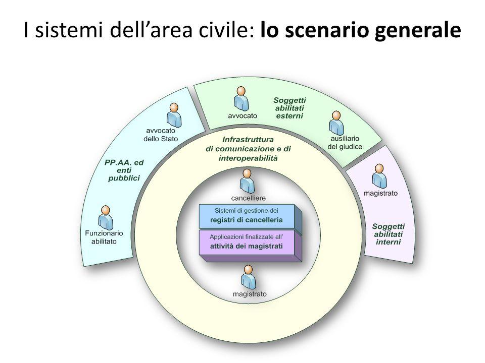 I sistemi dellarea civile: lo scenario generale