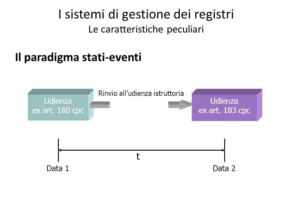 I sistemi di gestione dei registri Le caratteristiche peculiari Il paradigma stati-eventi Stato attuale Stato successivo Evento Udienza ex art. 180 cp