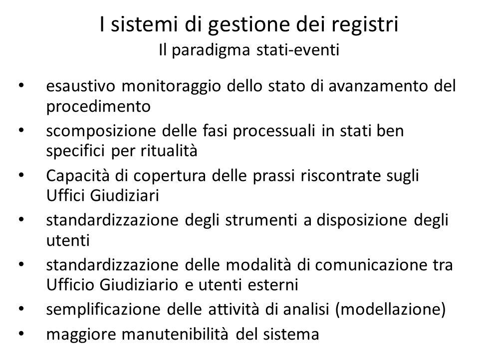 I sistemi di gestione dei registri Il paradigma stati-eventi esaustivo monitoraggio dello stato di avanzamento del procedimento scomposizione delle fa