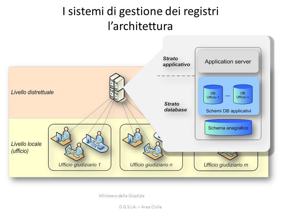 I sistemi di gestione dei registri larchitettura Ministero della Giustizia D.G.S.I.A. – Area Civile