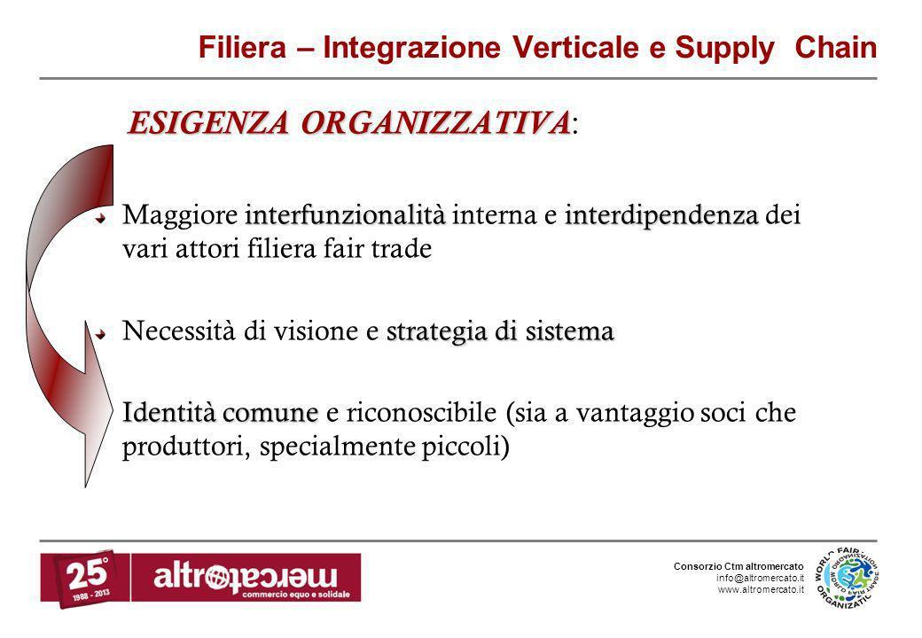 Consorzio Ctm altromercato info@altromercato.it www.altromercato.it Filiera – Integrazione Verticale e Supply Chain ESIGENZA ORGANIZZATIVA ESIGENZA OR