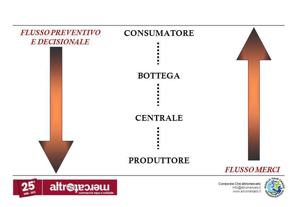Consorzio Ctm altromercato info@altromercato.it www.altromercato.it CONSUMATORE BOTTEGA CENTRALE PRODUTTORE FLUSSO MERCI FLUSSO PREVENTIVO E DECISIONA