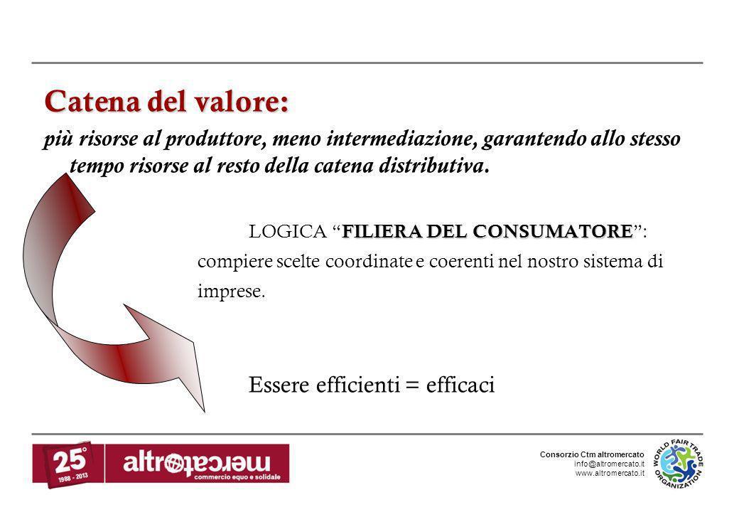 Consorzio Ctm altromercato info@altromercato.it www.altromercato.it Catena del valore: più risorse al produttore, meno intermediazione, garantendo all