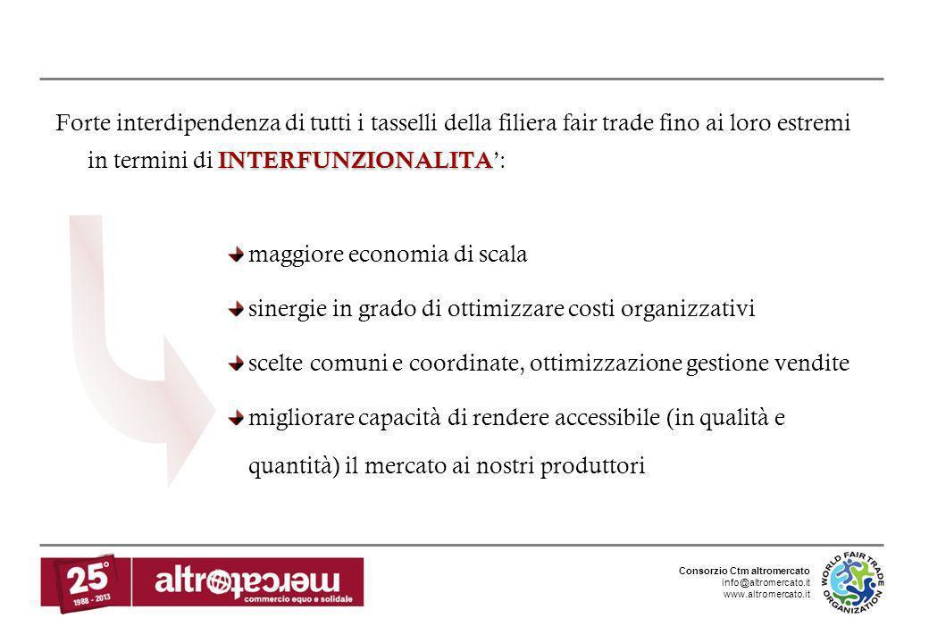 Consorzio Ctm altromercato info@altromercato.it www.altromercato.it INTERFUNZIONALITA Forte interdipendenza di tutti i tasselli della filiera fair tra