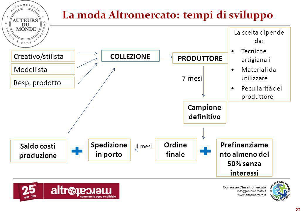 Consorzio Ctm altromercato info@altromercato.it www.altromercato.it 22 La moda Altromercato: tempi di sviluppo Creativo/stilista Modellista Resp. prod