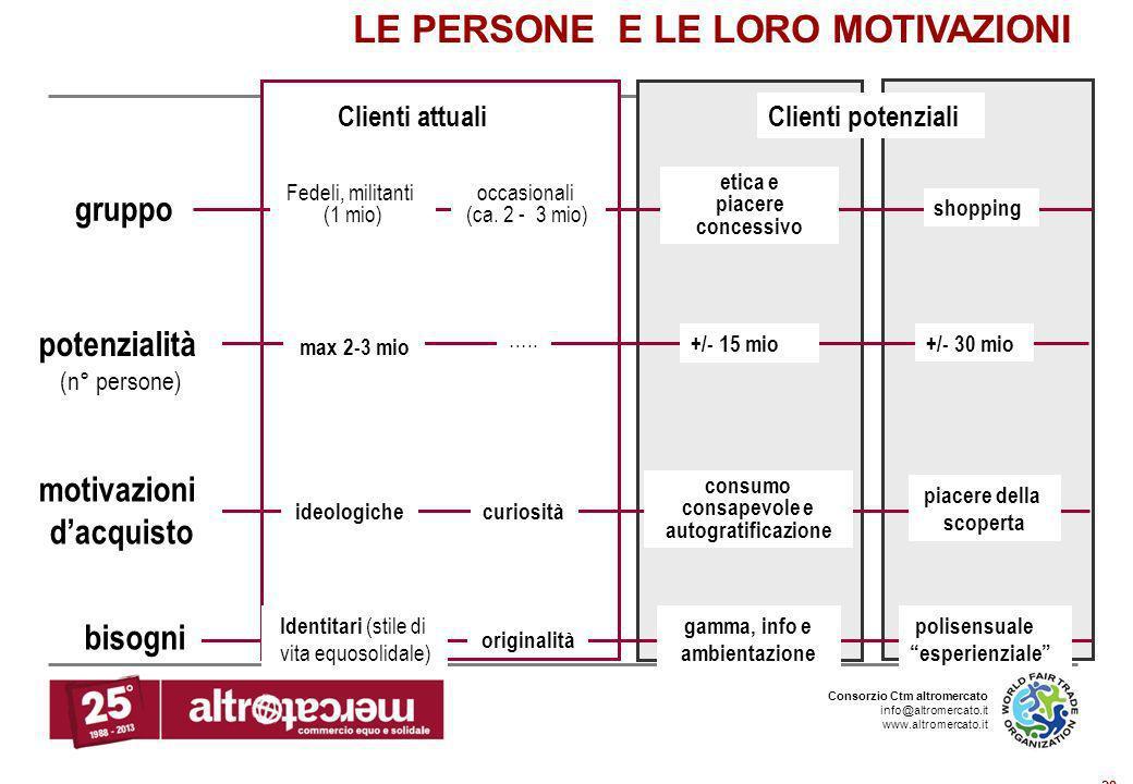 Consorzio Ctm altromercato info@altromercato.it www.altromercato.it 28 LE PERSONE E LE LORO MOTIVAZIONI gruppo Fedeli, militanti (1 mio) occasionali (