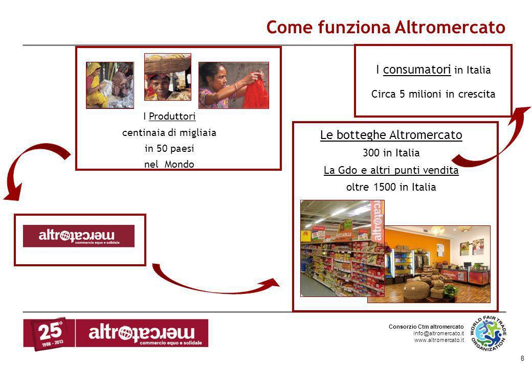 Consorzio Ctm altromercato info@altromercato.it www.altromercato.it 8 Come funziona Altromercato I Produttori centinaia di migliaia in 50 paesi nel Mo