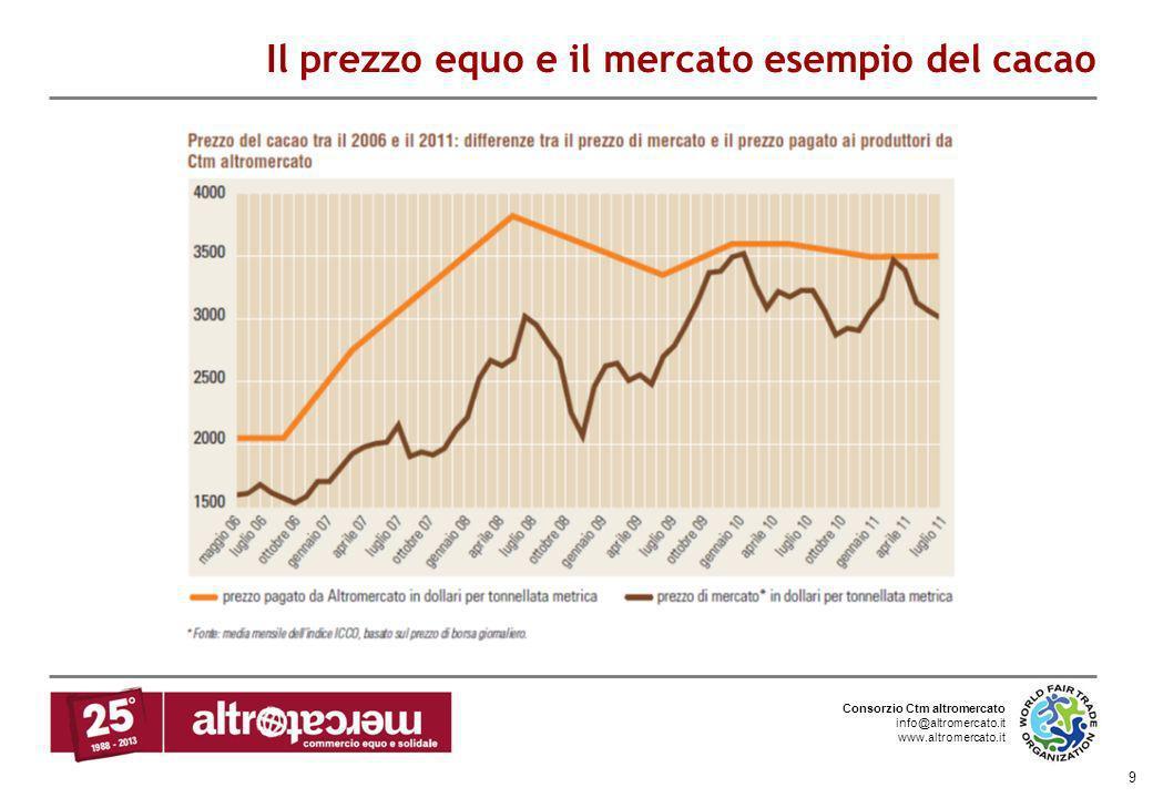 Consorzio Ctm altromercato info@altromercato.it www.altromercato.it 9 Il prezzo equo e il mercato esempio del cacao