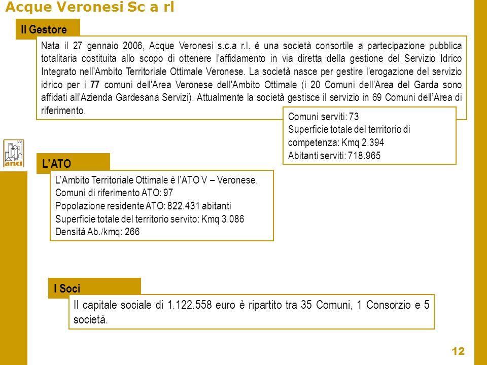 12 Acque Veronesi Sc a rl Il Gestore LATO LAmbito Territoriale Ottimale è lATO V – Veronese. Comuni di riferimento ATO: 97 Popolazione residente ATO: