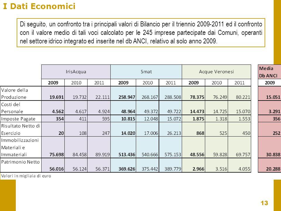 13 I Dati Economici Di seguito, un confronto tra i principali valori di Bilancio per il triennio 2009-2011 ed il confronto con il valore medio di tali