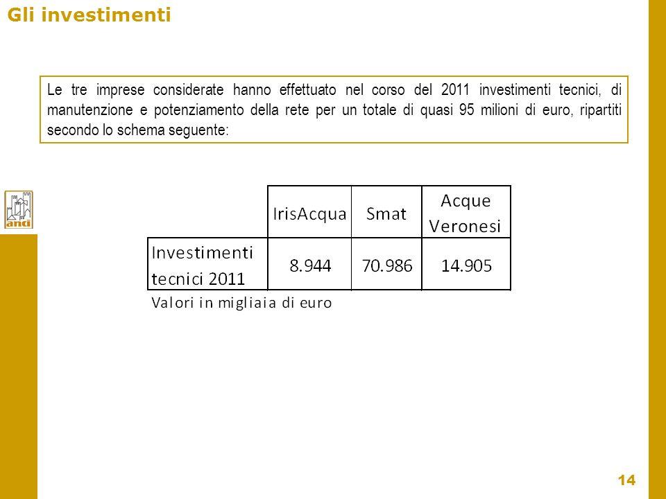 14 Gli investimenti Le tre imprese considerate hanno effettuato nel corso del 2011 investimenti tecnici, di manutenzione e potenziamento della rete pe