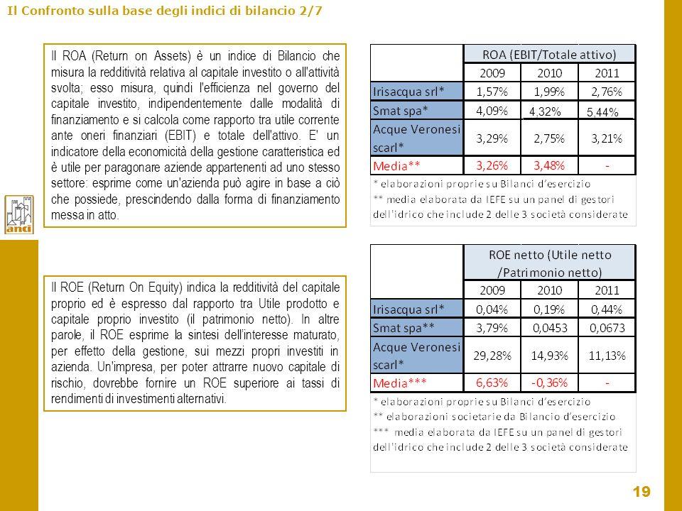 19 Il Confronto sulla base degli indici di bilancio 2/7 Il ROA (Return on Assets) è un indice di Bilancio che misura la redditività relativa al capita