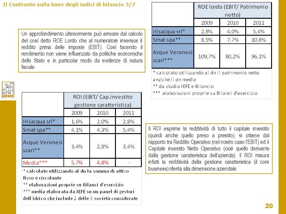 20 Il Confronto sulla base degli indici di bilancio 3/7 Un approfondimento ulteriormente può arrivare dal calcolo del così detto ROE Lordo che al nume