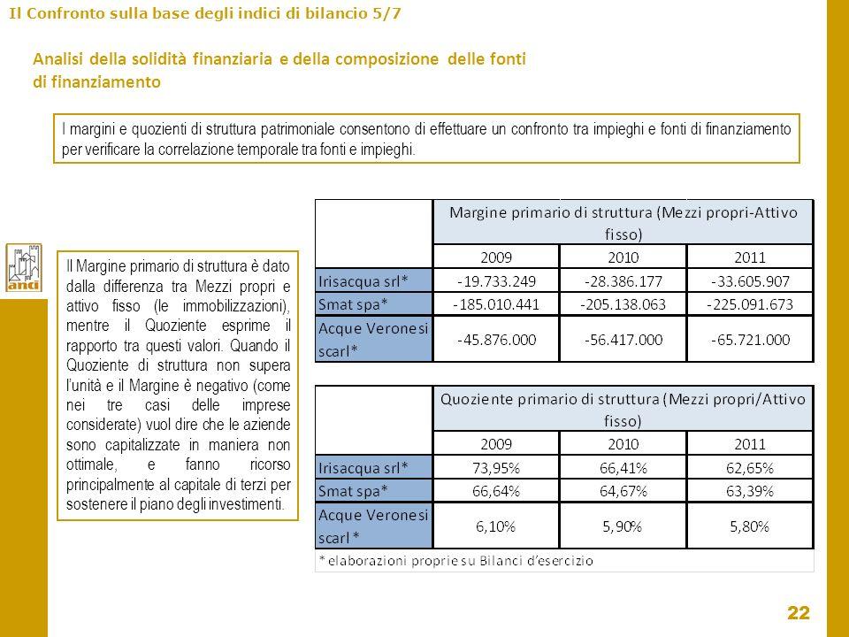 22 Il Confronto sulla base degli indici di bilancio 5/7 Analisi della solidità finanziaria e della composizione delle fonti di finanziamento I margini