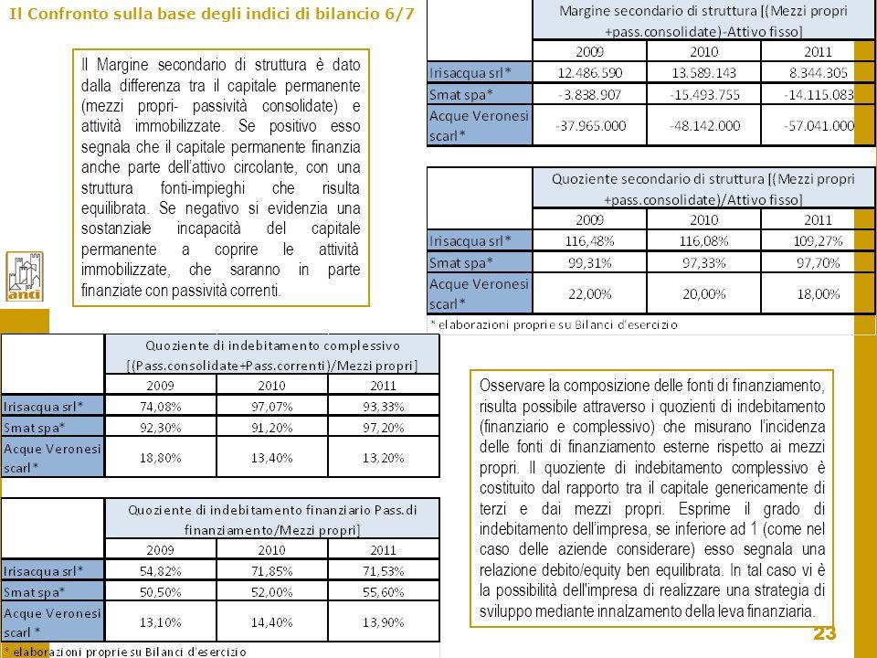 23 Il Confronto sulla base degli indici di bilancio 6/7 Il Margine secondario di struttura è dato dalla differenza tra il capitale permanente (mezzi p