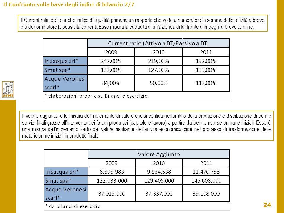 24 Il Confronto sulla base degli indici di bilancio 7/7 Il Current ratio detto anche indice di liquidità primaria un rapporto che vede a numeratore la