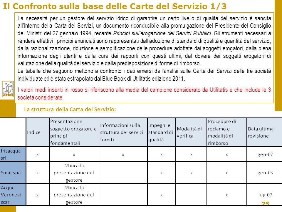 25 Il Confronto sulla base delle Carte del Servizio 1/3 La necessità per un gestore del servizio idrico di garantire un certo livello di qualità del s