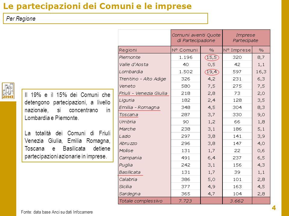 4 Le partecipazioni dei Comuni e le imprese Fonte: data base Anci su dati Infocamere Per Regione Il 19% e il 15% dei Comuni che detengono partecipazio