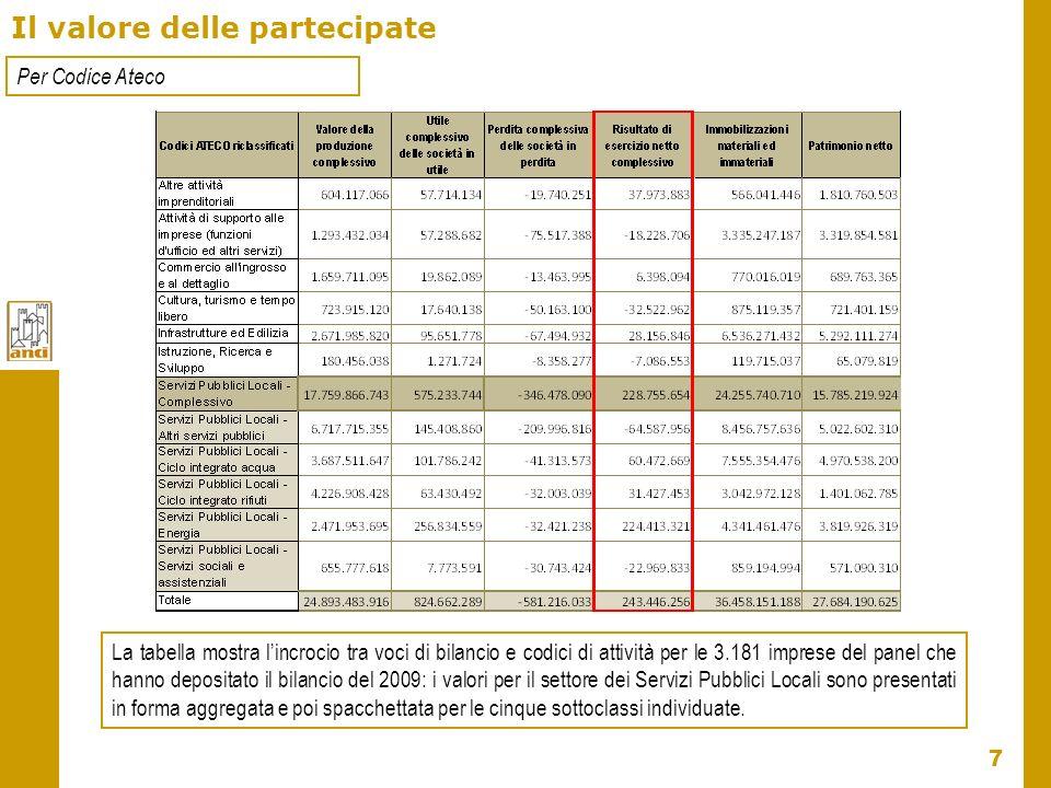 7 Il valore delle partecipate Per Codice Ateco La tabella mostra lincrocio tra voci di bilancio e codici di attività per le 3.181 imprese del panel ch
