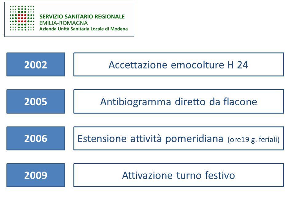 2002 2005 2006 Accettazione emocolture H 24 Antibiogramma diretto da flacone Estensione attività pomeridiana (ore19 g. feriali) 2009Attivazione turno