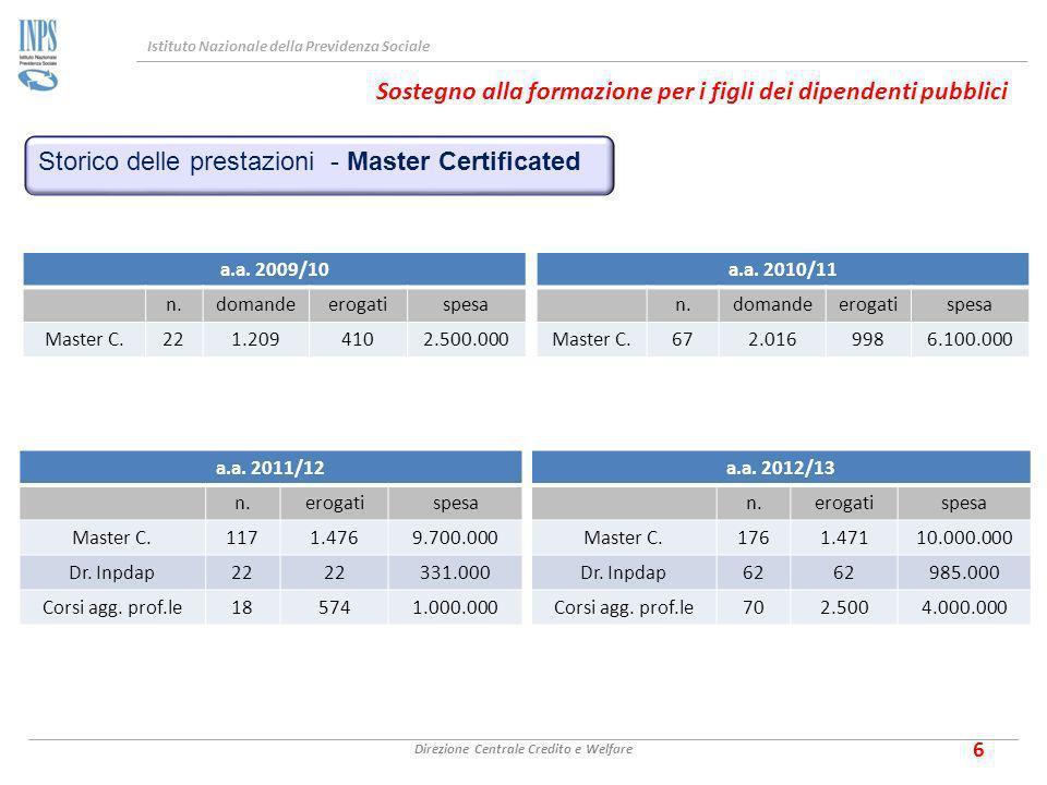Istituto Nazionale della Previdenza Sociale Direzione Centrale Credito e Welfare 6 Storico delle prestazioni - Master Certificated a.a.