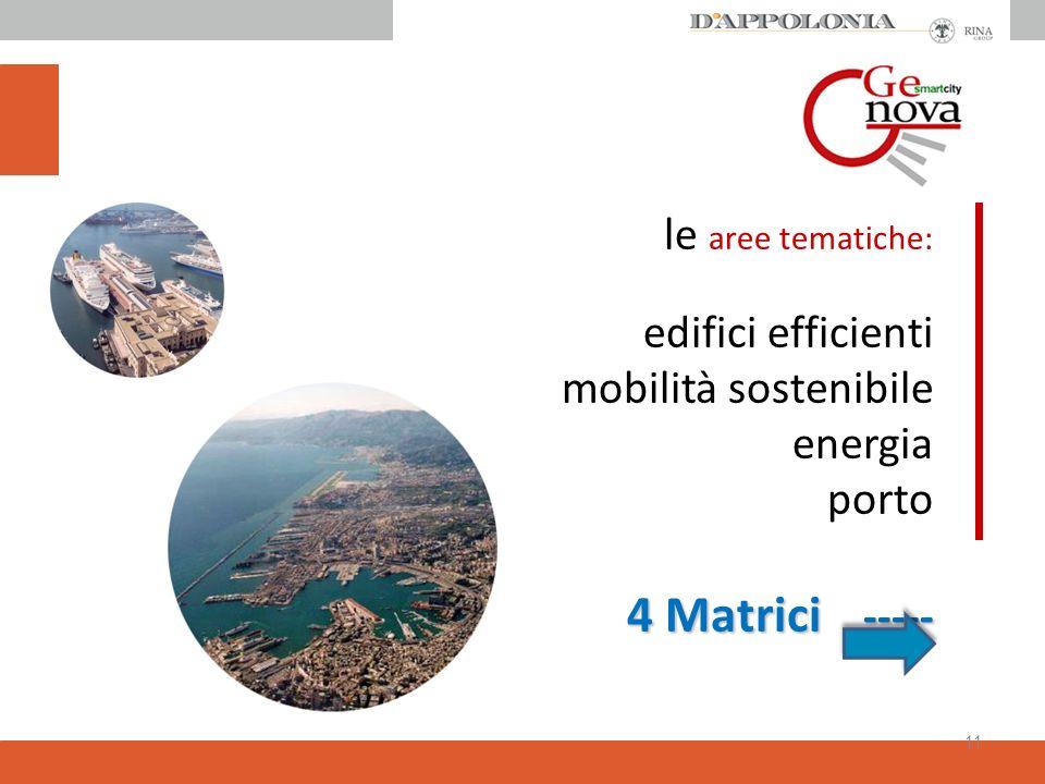 4 Matrici ----- le aree tematiche: edifici efficienti mobilità sostenibile energia porto 4 Matrici ----- 11