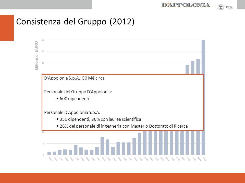 Consistenza del Gruppo (2012) DAppolonia S.p.A.: 50 M circa Personale del Gruppo DAppolonia: 600 dipendenti Personale DAppolonia S.p.A.