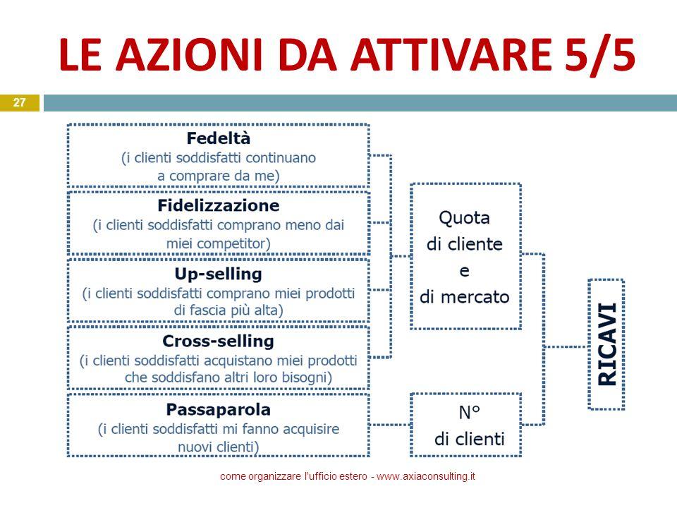 LE AZIONI DA ATTIVARE 5/5 SU come organizzare l'ufficio estero - www.axiaconsulting.it 27