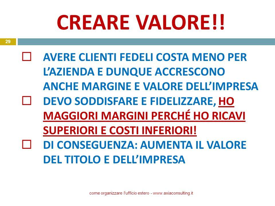 CREARE VALORE!! come organizzare l'ufficio estero - www.axiaconsulting.it 29 AVERE CLIENTI FEDELI COSTA MENO PER LAZIENDA E DUNQUE ACCRESCONO ANCHE MA