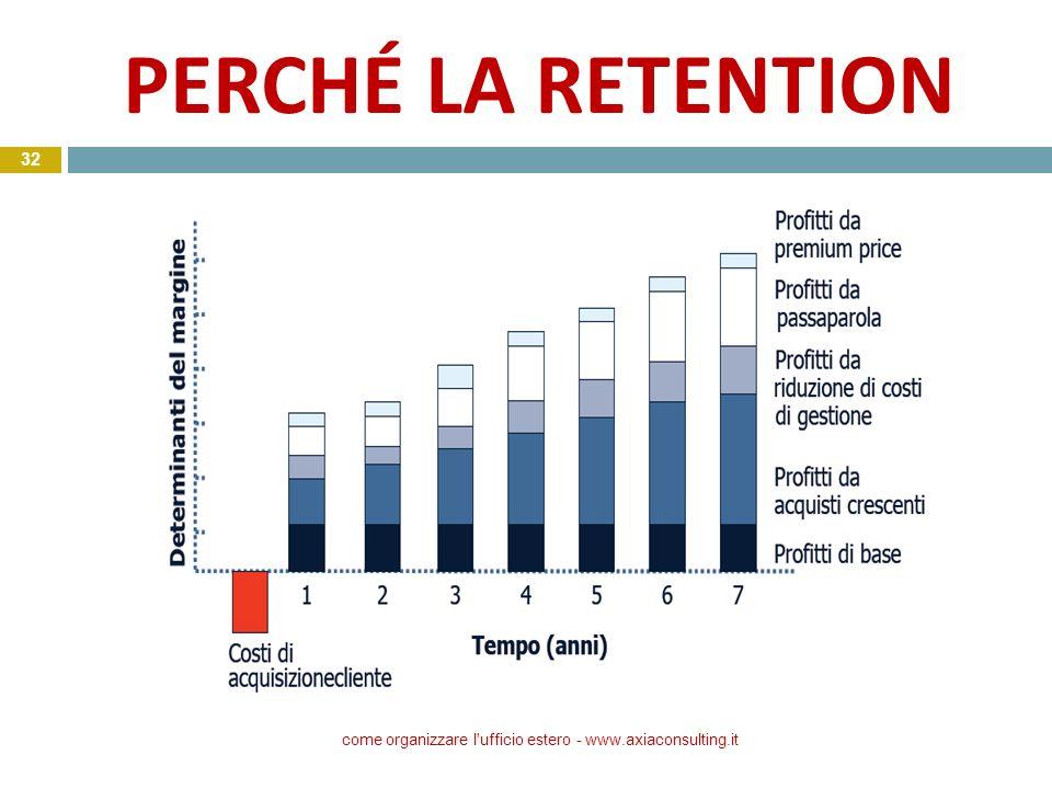 PERCHÉ LA RETENTION come organizzare l'ufficio estero - www.axiaconsulting.it 32