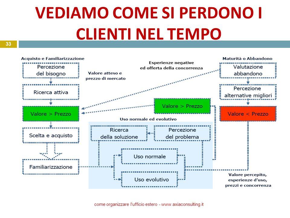 VEDIAMO COME SI PERDONO I CLIENTI NEL TEMPO come organizzare l'ufficio estero - www.axiaconsulting.it 33