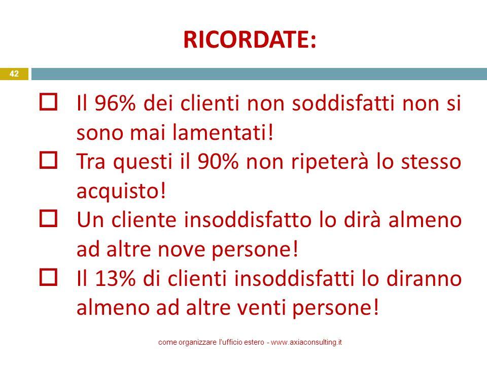 RICORDATE: come organizzare l'ufficio estero - www.axiaconsulting.it 42 oIl 96% dei clienti non soddisfatti non si sono mai lamentati! oTra questi il