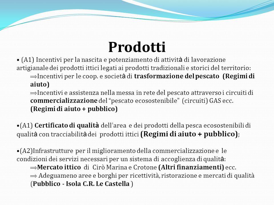 Prodotti (A1) Incentivi per la nascita e potenziamento di attivit à di lavorazione artigianale dei prodotti ittici legati ai prodotti tradizionali e storici del territorio: Incentivi per le coop.