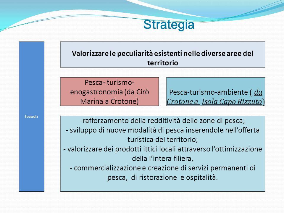 Tenendo conto dei vincoli espressi nel bando si definirà la distribuzione degli interventi strategici del PSL FLAG-CostiHera e il piano finanziario per le singole misure espressi come contributo e cofinanziamento.