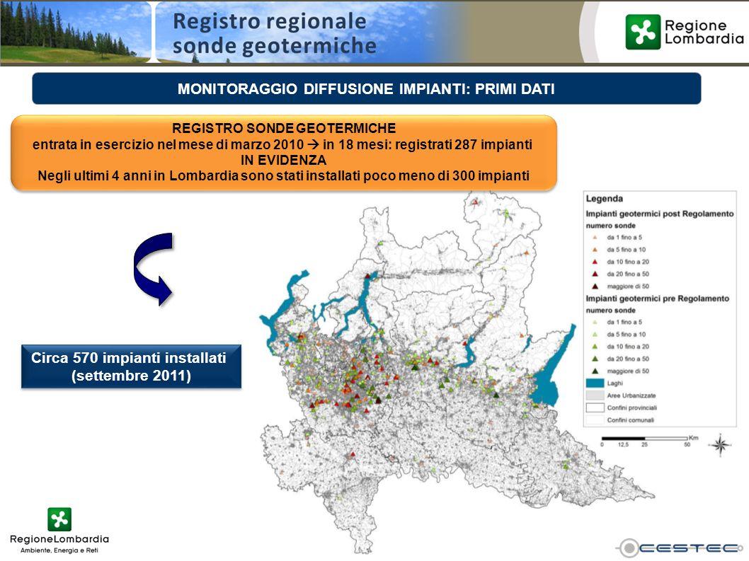 MONITORAGGIO DIFFUSIONE IMPIANTI: PRIMI DATI REGISTRO SONDE GEOTERMICHE entrata in esercizio nel mese di marzo 2010 in 18 mesi: registrati 287 impiant