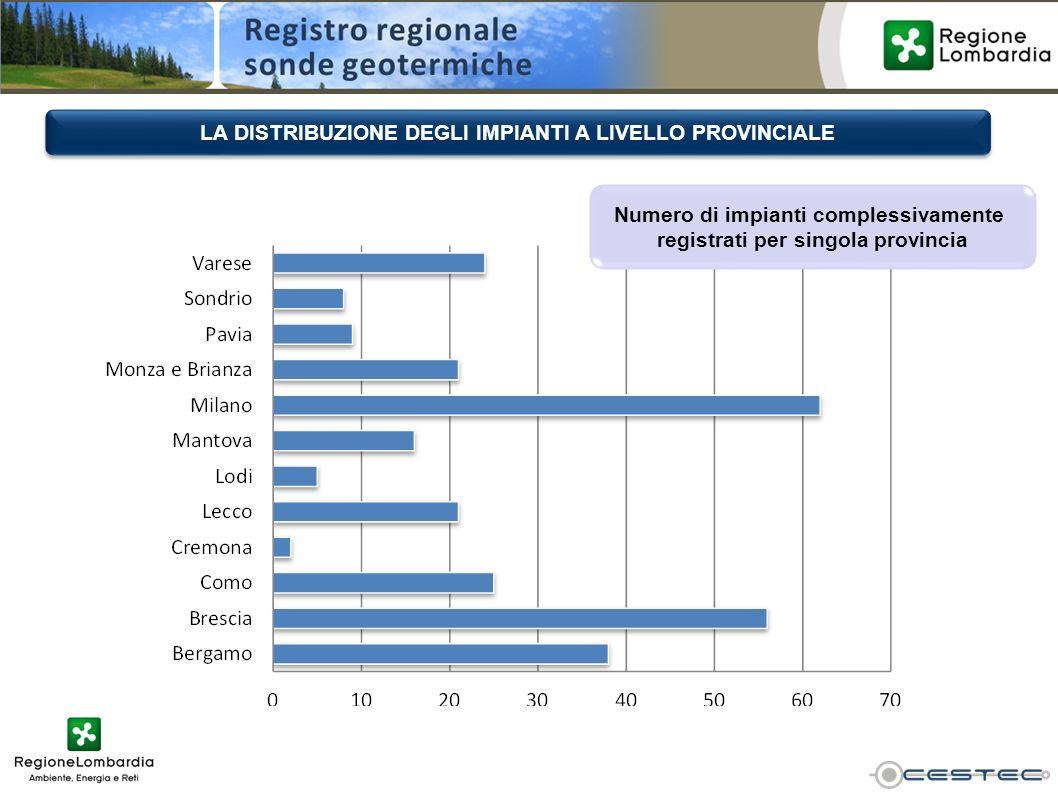 LA DISTRIBUZIONE DEGLI IMPIANTI A LIVELLO PROVINCIALE Numero di impianti complessivamente registrati per singola provincia