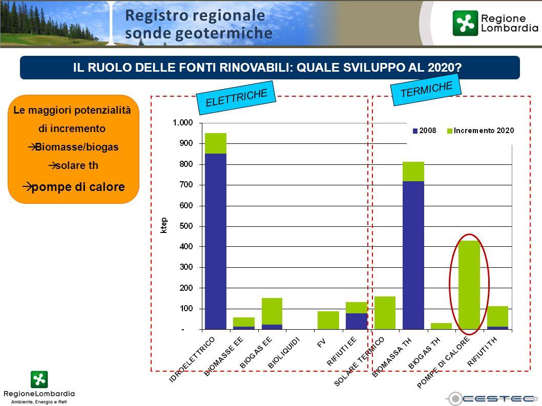 Le maggiori potenzialità di incremento Biomasse/biogas solare th pompe di calore ELETTRICHE TERMICHE