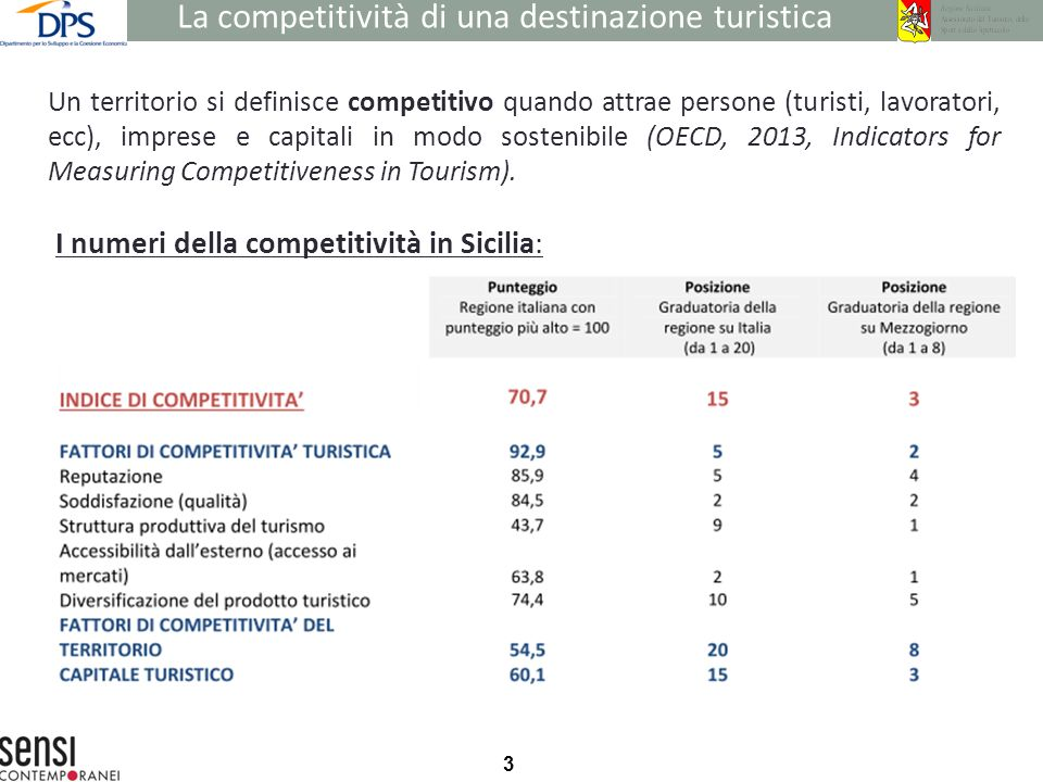 3 Un territorio si definisce competitivo quando attrae persone (turisti, lavoratori, ecc), imprese e capitali in modo sostenibile (OECD, 2013, Indicators for Measuring Competitiveness in Tourism).