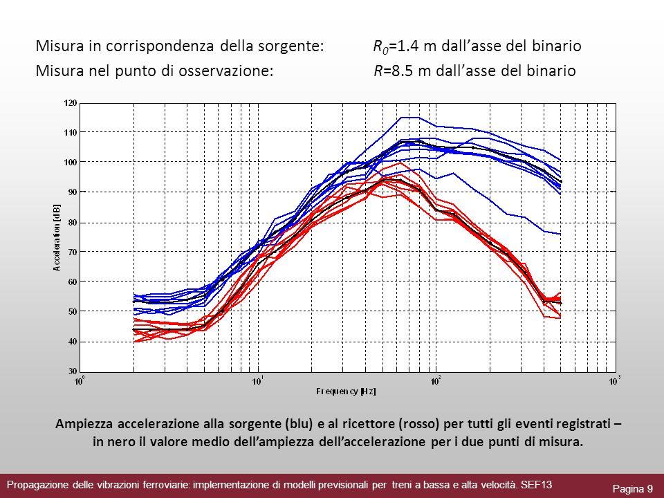 Pagina 20 MODULO ALTA VELOCITÀ Propagazione delle vibrazioni ferroviarie: implementazione di modelli previsionali per treni a bassa e alta velocità.