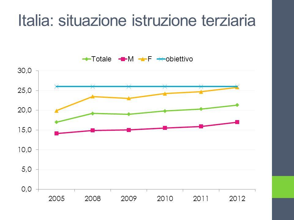 Italia: situazione istruzione terziaria