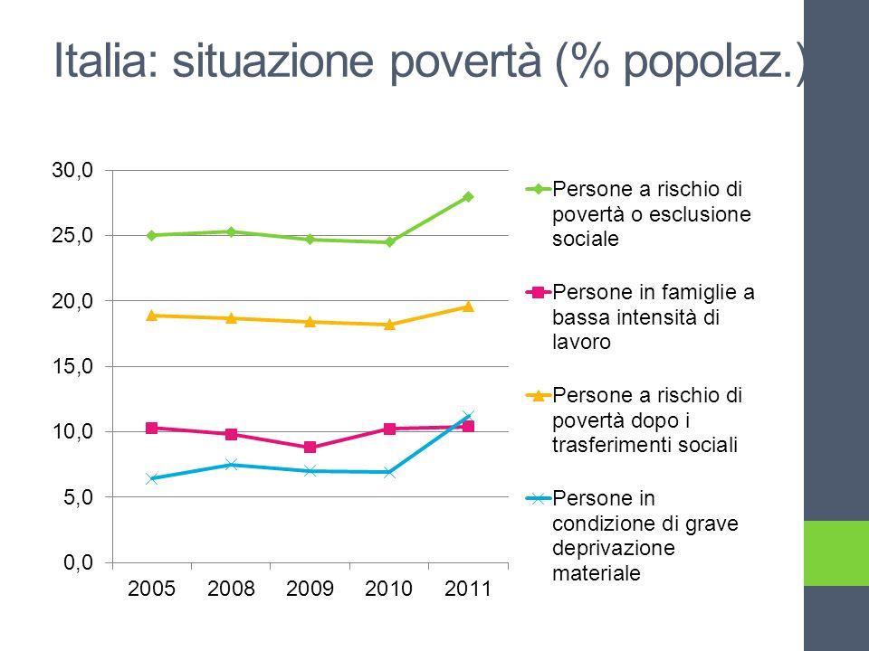 Italia: situazione povertà (% popolaz.)