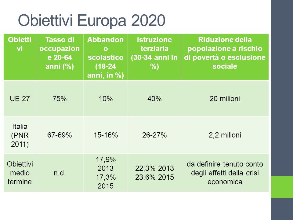 Obiettivi Europa 2020 Obietti vi Tasso di occupazion e 20-64 anni (%) Abbandon o scolastico (18-24 anni, in %) Istruzione terziaria (30-34 anni in %) Riduzione della popolazione a rischio di povertà o esclusione sociale UE 2775%10%40%20 milioni Italia (PNR 2011) 67-69%15-16%26-27%2,2 milioni Obiettivi medio termine n.d.