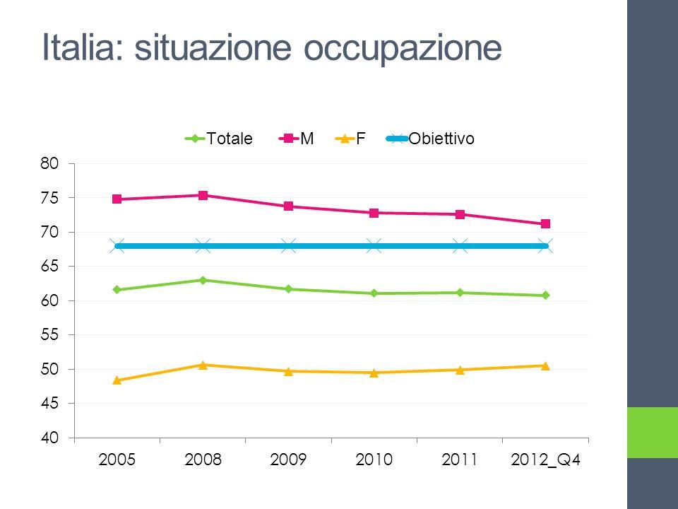 Italia: situazione occupazione