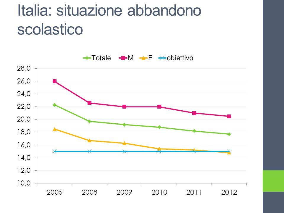 Italia: situazione abbandono scolastico