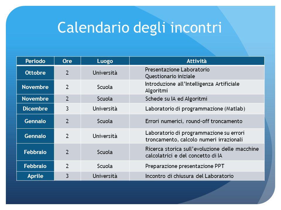 Calendario degli incontri PeriodoOreLuogoAttività Ottobre2Università Presentazione Laboratorio Questionario iniziale Novembre2Scuola Introduzione allI