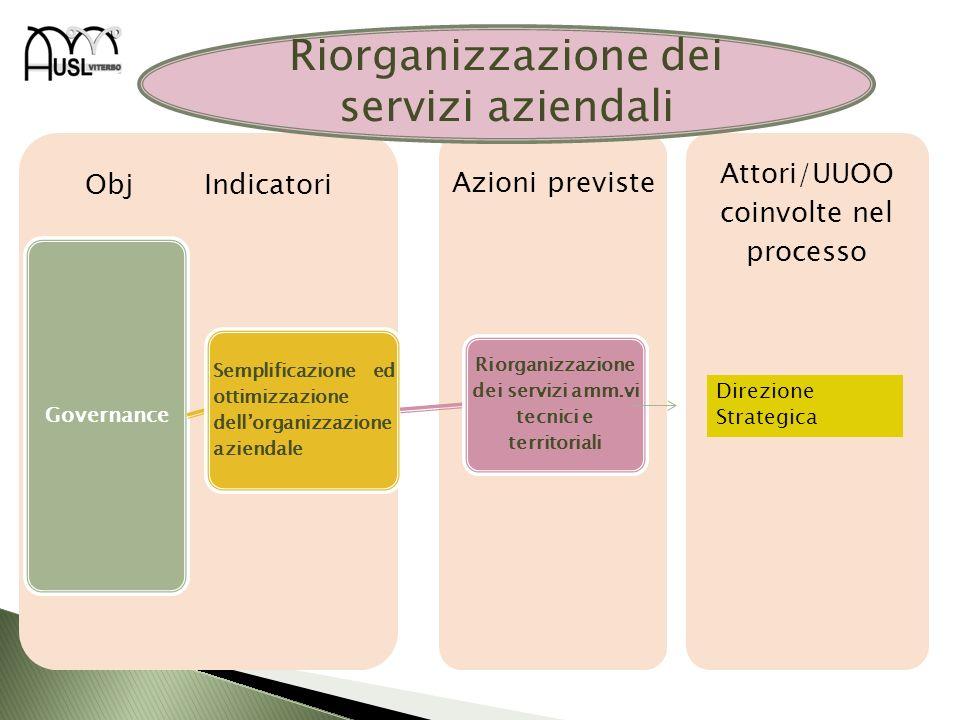 Attori/UUOO coinvolte nel processo Obj Indicatori Governance Semplificazione ed ottimizzazione dellorganizzazione aziendale Riorganizzazione dei servi